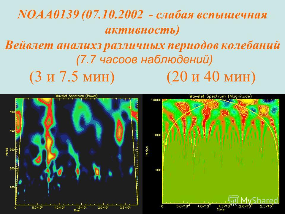 25 NOAA0139 (07.10.2002 - слабая вспышечная активность) Вейвлет аналихз различных периодов колебаний (7.7 часоов наблюдений) (3 и 7.5 мин) (20 и 40 мин)