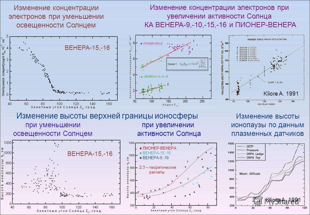 Изменение концентрации электронов при уменьшении освещенности Солнцем Изменение концентрации электронов при увеличении активности Солнца КА ВЕНЕРА-9,-10,-15,-16 и ПИОНЕР-ВЕНЕРА Изменение высоты верхней границы ионосферы ВЕНЕРА-15,-16 Изменение высоты