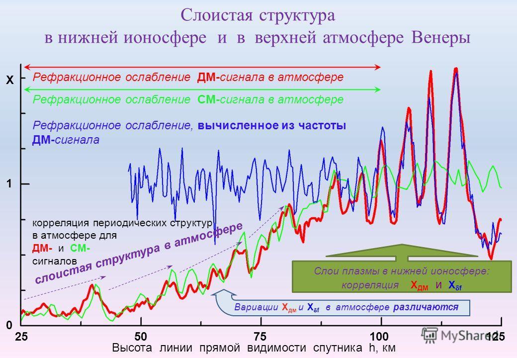 Слоистая структура в нижней ионосфере и в верхней атмосфере Венеры 25 50 75 100 125 Высота линии прямой видимости спутника h, км Рефракционное ослабление ДМ-сигнала в атмосфере Рефракционное ослабление СМ-сигнала в атмосфере слоистая структура в атмо
