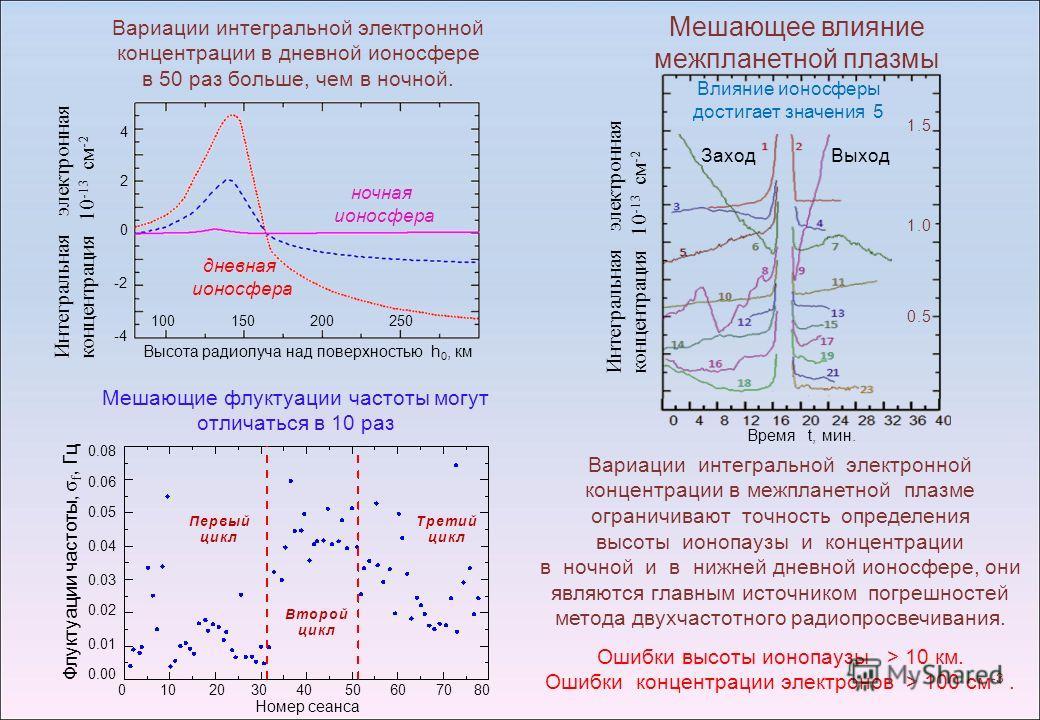 10303050202040406060707008080 0.08 0.06 0.05 0.04 0.03 0.02 0.01 0.00 Флуктуации частоты, σ f, Гц Номер сеанса Мешающее влияние межпланетной плазмы Время t, мин. Влияние ионосферы достигает значения 5 Вариации интегральной электронной концентрации в