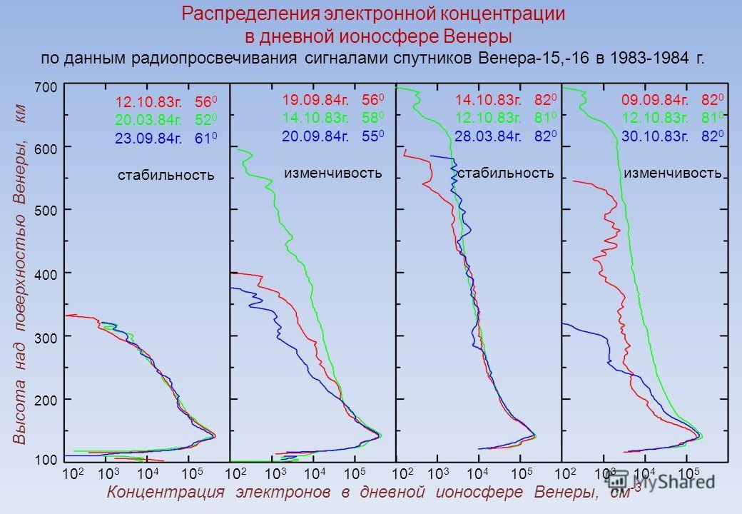 Распределения электронной концентрации в дневной ионосфере Венеры по данным радиопросвечивания сигналами спутников Венера-15,-16 в 1983-1984 г. 700 600 500 400 300 200 100 10 2 10 3 10 4 10 5 10 2 10 3 10 4 10 5 10 2 10 3 10 4 10 5 10 2 10 3 10 4 10