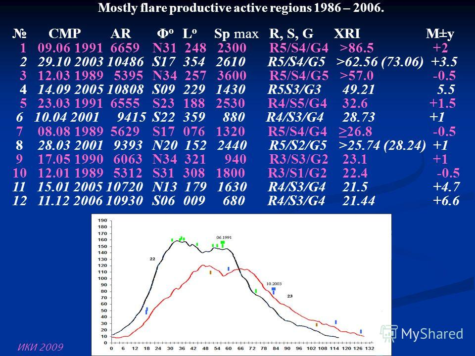 Mostly flare productive active regions 1986 – 2006. CMP AR Φ o L o Sp max R, S, G XRI М±у 1 09.06 1991 6659N31 248 2300R5/S4/G4 >86.5 +2 2 29.10 2003 10486S17 354 2610 R5/S4/G5 >62.56 (73.06) +3.5 3 12.03 1989 5395N34 257 3600R5/S4/G5 >57.0 -0.5 4 14