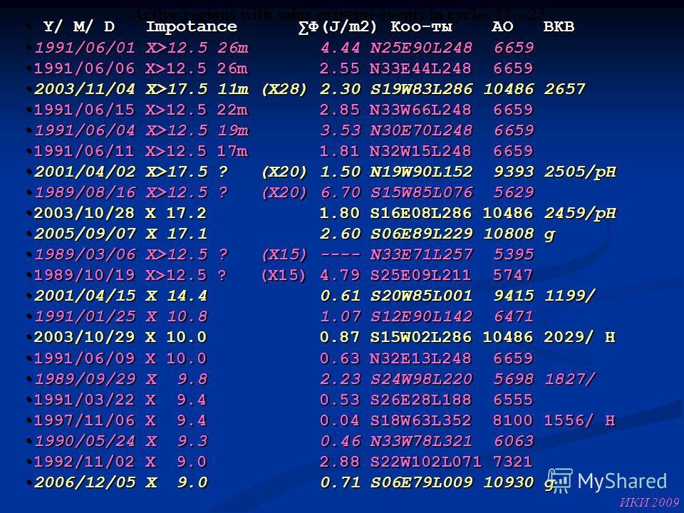 Y/ M/ D Impotance Ф(J/m2) Коо-ты АО ВКВ Y/ M/ D Impotance Ф(J/m2) Коо-ты АО ВКВ 1991/06/01 X>12.5 26m 4.44 N25E90L248 66591991/06/01 X>12.5 26m 4.44 N25E90L248 6659 1991/06/06 X>12.5 26m 2.55 N33E44L248 66591991/06/06 X>12.5 26m 2.55 N33E44L248 6659