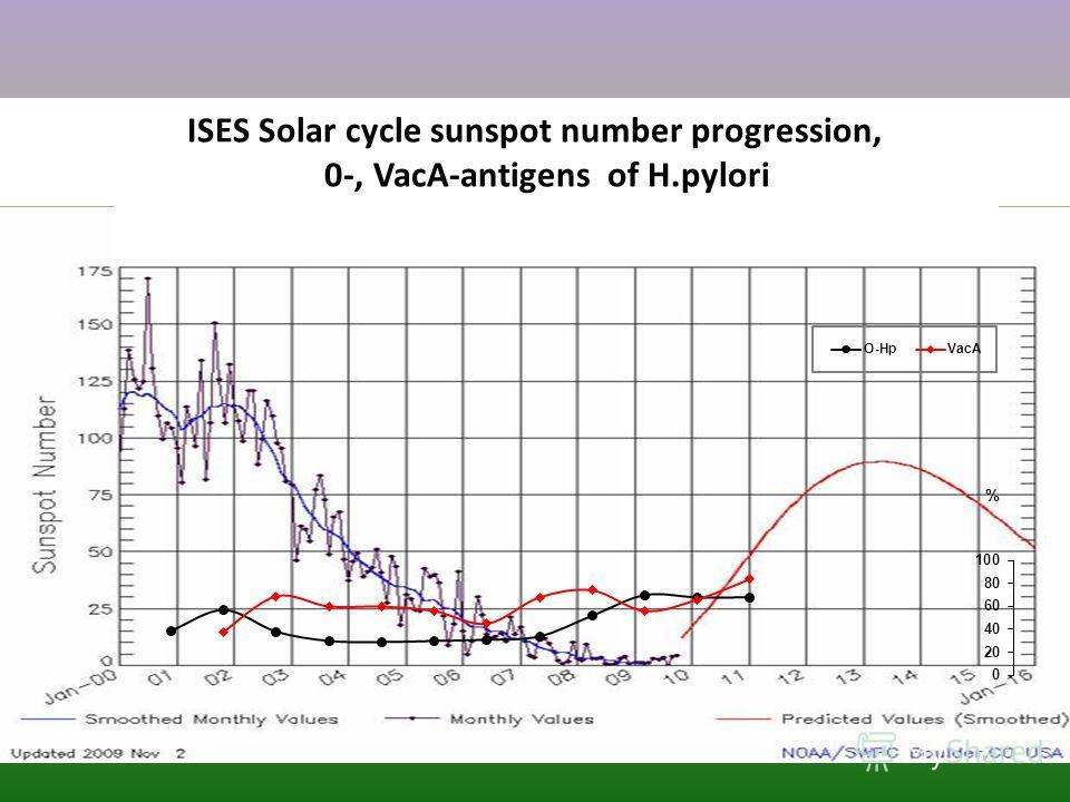 ISES Solar cycle sunspot number progression, 0-, VacA-antigens of H.pylori