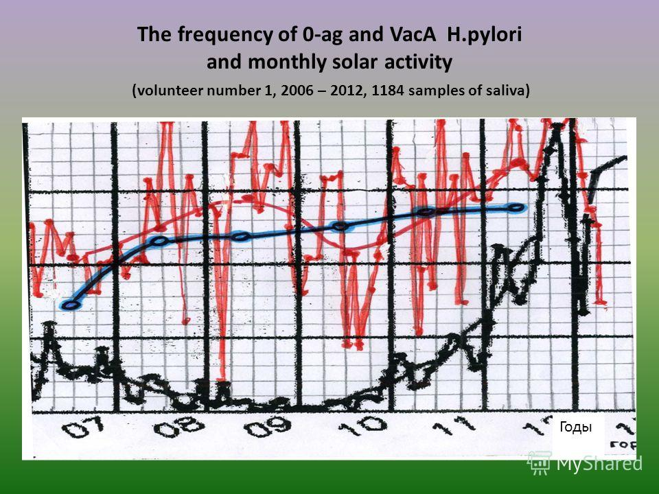 The frequency of 0-ag and VacA H.pylori and monthly solar activity (volunteer number 1, 2006 – 2012, 1184 samples of saliva) Годы