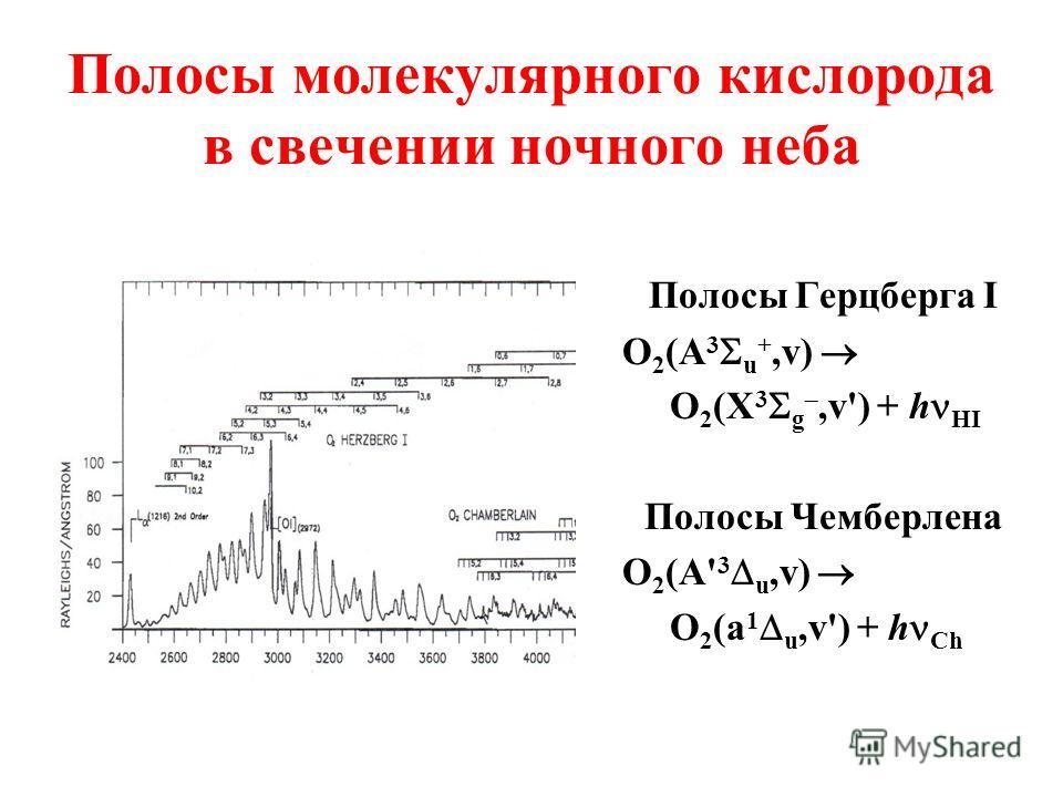Полосы молекулярного кислорода в свечении ночного неба Полосы Герцберга I O 2 (A 3 u +,v) O 2 (X 3 g,v') + h HI Полосы Чемберлена O 2 (A' 3 u,v) O 2 (a 1 u,v') + h Ch