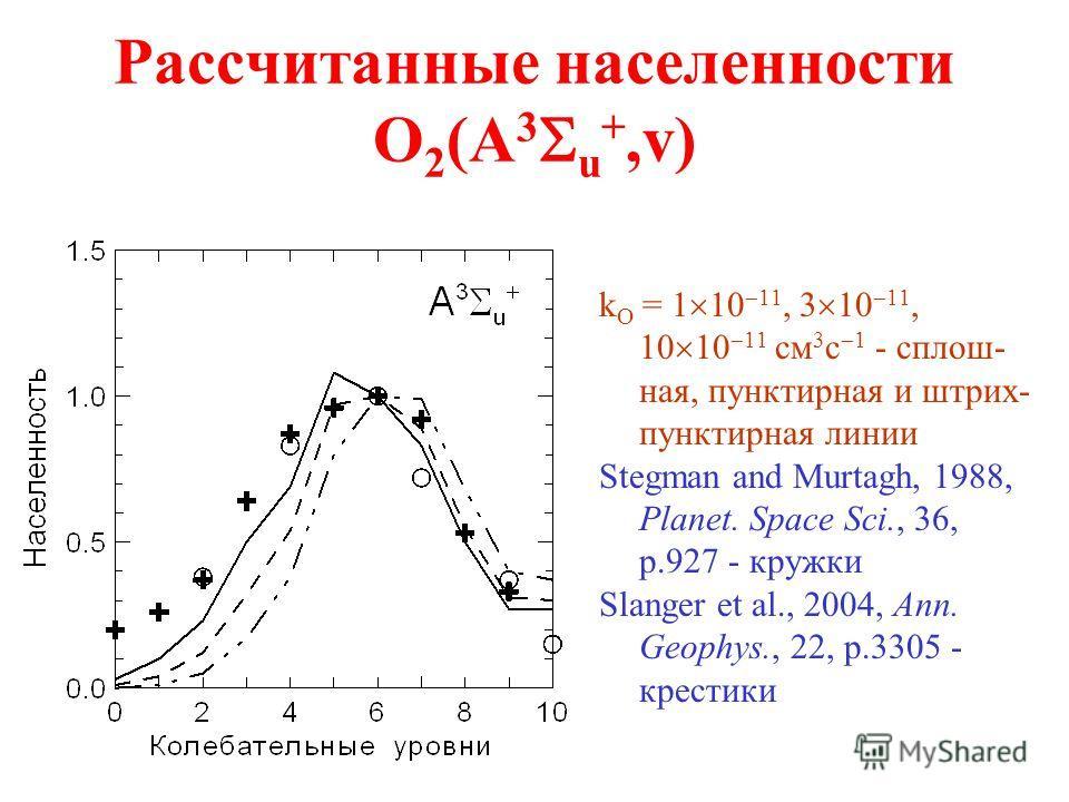 Рассчитанные населенности O 2 (A 3 u +,v) k O = 1 10 11, 3 10 11, 10 10 11 см 3 с 1 - сплош- ная, пунктирная и штрих- пунктирная линии Stegman and Murtagh, 1988, Planet. Space Sci., 36, p.927 - кружки Slanger et al., 2004, Ann. Geophys., 22, p.3305 -