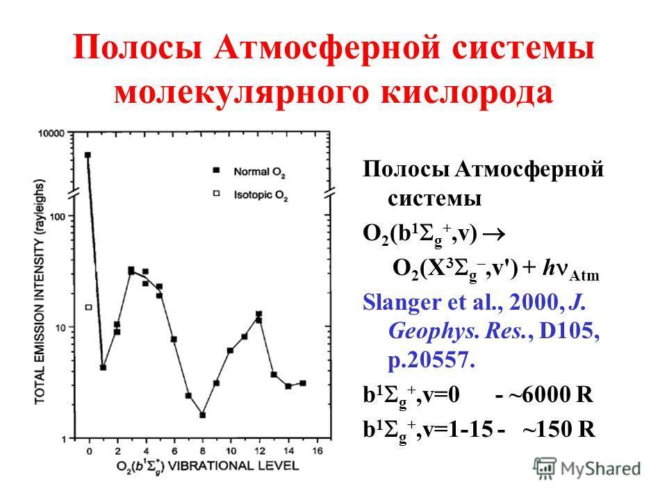Полосы Атмосферной системы молекулярного кислорода Полосы Атмосферной системы O 2 (b 1 g +,v) O 2 (X 3 g,v') + h Atm Slanger et al., 2000, J. Geophys. Res., D105, p.20557. b 1 g +,v=0 - ~6000 R b 1 g +,v=1-15 - ~150 R