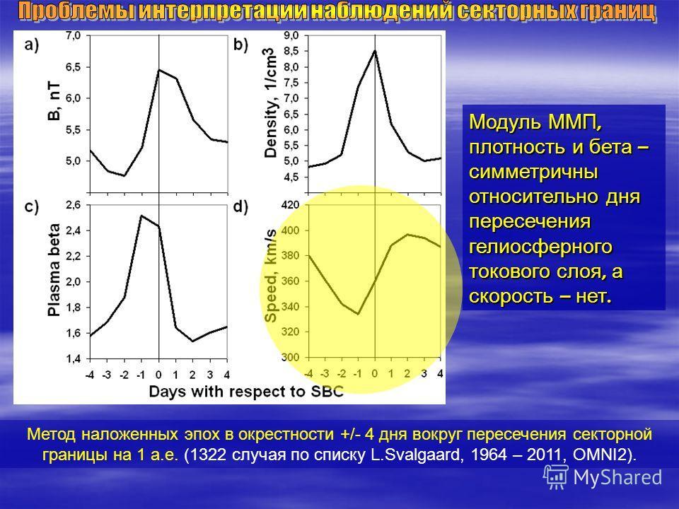 Метод наложенных эпох в окрестности +/- 4 дня вокруг пересечения секторной границы на 1 а.е. (1322 случая по списку L.Svalgaard, 1964 – 2011, OMNI2). Модуль ММП, плотность и бета – симметричны относительно дня пересечения гелиосферного токового слоя,