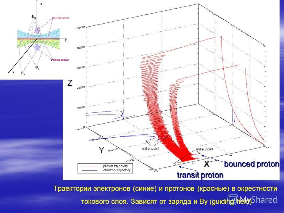 Траектории электронов (синие) и протонов (красные) в окрестности токового слоя. Зависят от заряда и By (guiding field) transit proton bounced proton X Y Z transit proton bounced proton X Y Z