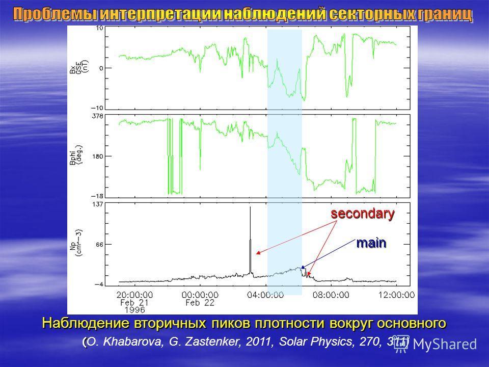 Наблюдение вторичных пиков плотности вокруг основного ( ( O. Khabarova, G. Zastenker, 2011, Solar Physics, 270, 311) secondary mainmainmain secondary main secondary main secondary main
