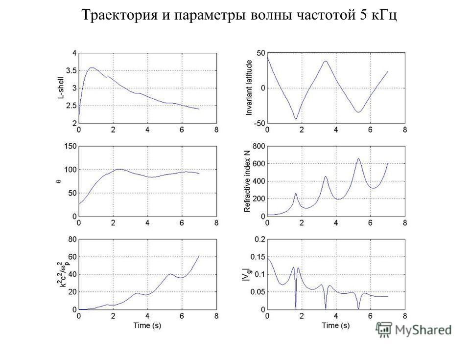 Траектория и параметры волны частотой 5 кГц