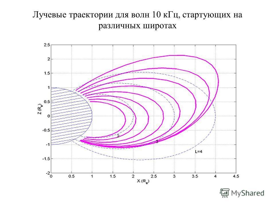 Лучевые траектории для волн 10 кГц, стартующих на различных широтах