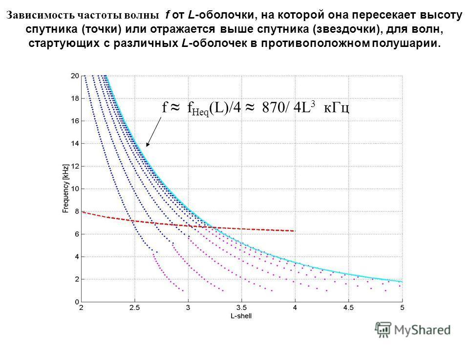 f f Heq (L)/4 870/ 4L 3 кГц Зависимость частоты волны f от L-оболочки, на которой она пересекает высоту спутника (точки) или отражается выше спутника (звездочки), для волн, стартующих с различных L-оболочек в противоположном полушарии.