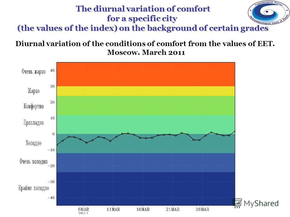 The diurnal variation of comfort for a specific city (the values of the index) on the background of certain grades Diurnal variation of the conditions of comfort from the values of EET. Moscow. March 2011