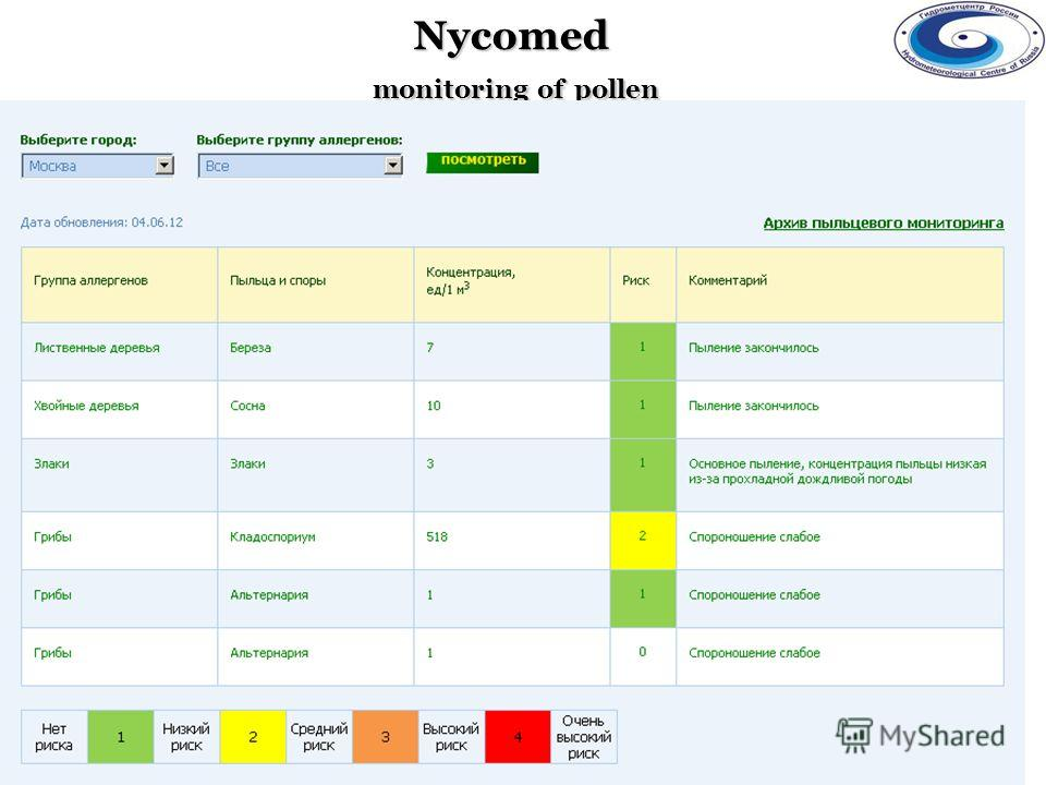 Nycomed monitoring of pollen