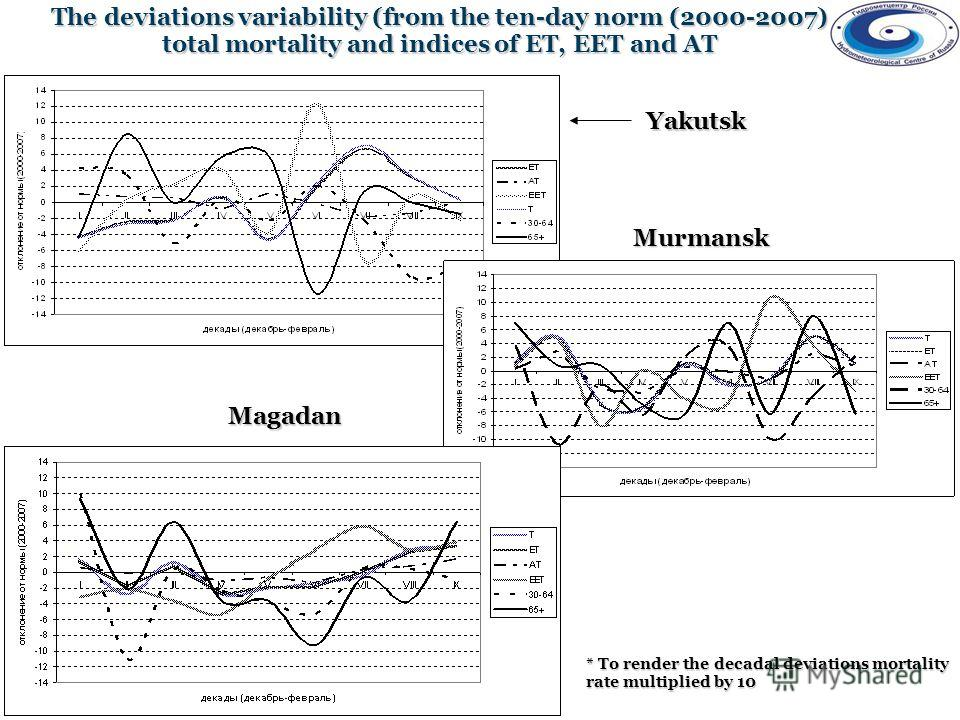 Yakutsk Magadan Murmansk The deviations variability (from the ten-day norm (2000-2007) total mortality and indices of ET, EET and AT * To render the decadal deviations mortality rate multiplied by 10