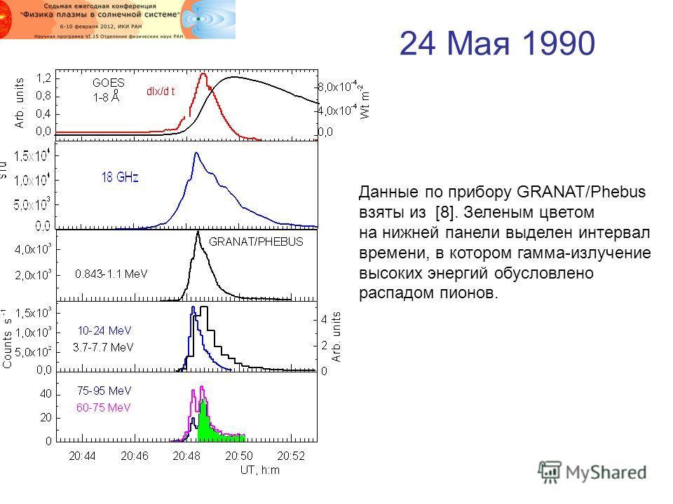 24 Мая 1990 Данные по прибору GRANAT/Phebus взяты из [8]. Зеленым цветом на нижней панели выделен интервал времени, в котором гамма-излучение высоких энергий обусловлено распадом пионов.