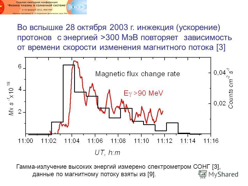 Во вспышке 28 октября 2003 г. инжекция (ускорение) протонов с энергией >300 МэВ повторяет зависимость от времени скорости изменения магнитного потока [3] Гамма-излучение высоких энергий измерено спектрометром СОНГ [3], данные по магнитному потоку взя