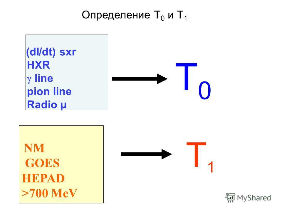 (dI/dt) sxr HXR line pion line Radio µ NM GOES HEPAD >700 MeV T0T0 T1 T1 Определение T 0 и T 1