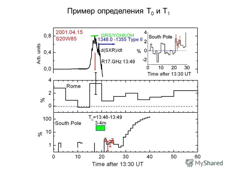 Пример определения T 0 и T 1