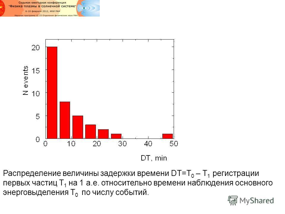 Распределение величины задержки времени DT=T 0 – T 1 регистрации первых частиц T 1 на 1 а.е. относительно времени наблюдения основного энерговыделения T 0 по числу событий.