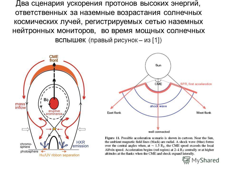 Два сценария ускорения протонов высоких энергий, ответственных за наземные возрастания солнечных космических лучей, регистрируемых сетью наземных нейтронных мониторов, во время мощных солнечных вспышек (правый рисунок – из [1])