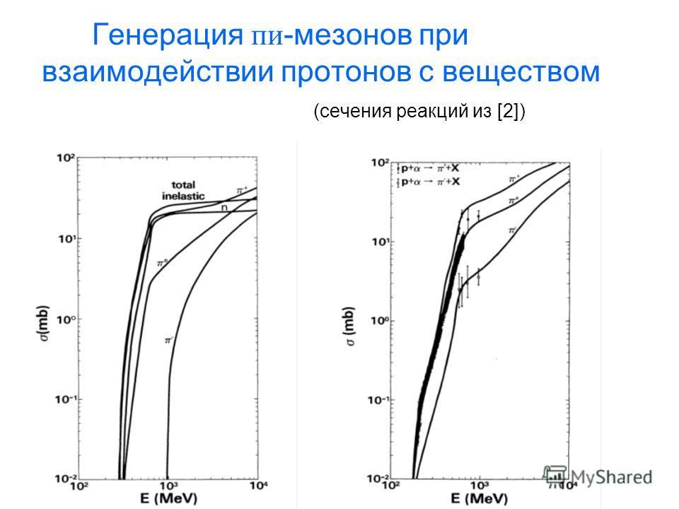 Генерация пи -мезонов при взаимодействии протонов с веществом (сечения реакций из [2]) p-p