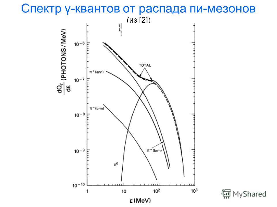 Спектр γ-квантов от распада пи-мезонов (из [2])