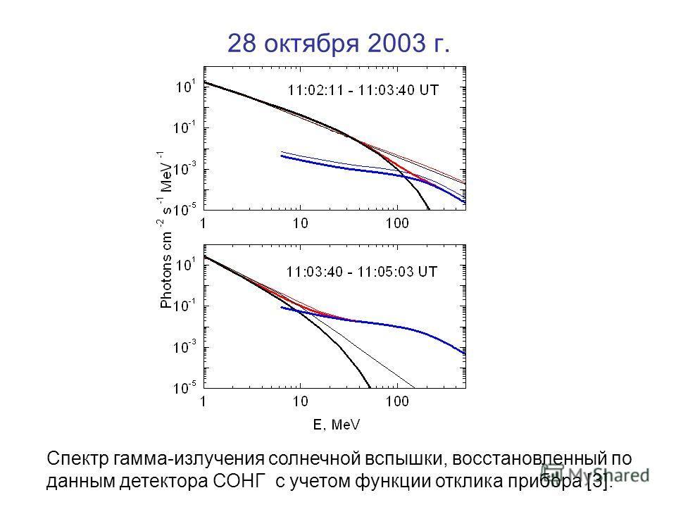 28 октября 2003 г. Спектр гамма-излучения солнечной вспышки, восстановленный по данным детектора СОНГ с учетом функции отклика прибора [3].