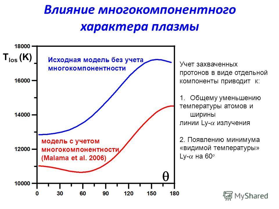 Влияние многокомпонентного характера плазмы Исходная модель без учета многокомпонентности модель с учетом многокомпонентности (Malama et al. 2006) Учет захваченных протонов в виде отдельной компоненты приводит к: 1.Общему уменьшению температуры атомо