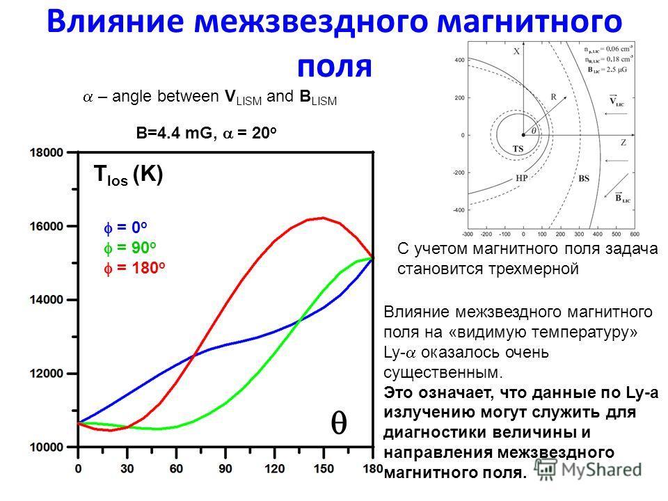 Влияние межзвездного магнитного поля – angle between V LISM and B LISM B=4.4 mG, = 20 o = 0 o = 90 o = 180 o T los (K) Влияние межзвездного магнитного поля на «видимую температуру» Ly- оказалось очень существенным. Это означает, что данные по Ly-a из
