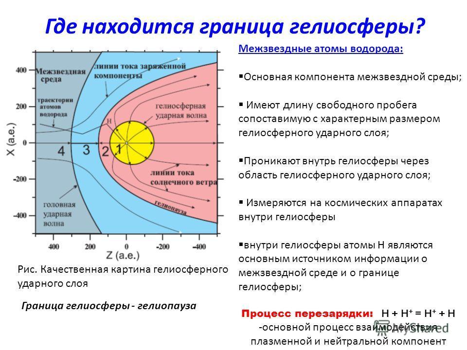 Где находится граница гелиосферы? Процесс перезарядки: H + H + = H + + H -основной процесс взаимодействия плазменной и нейтральной компонент Межзвездные атомы водорода: Основная компонента межзвездной среды; Имеют длину свободного пробега сопоставиму