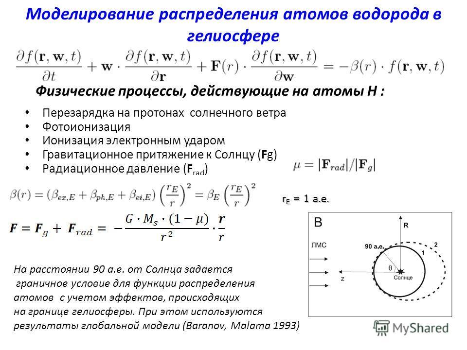 Физические процессы, действующие на атомы H : Перезарядка на протонах солнечного ветра Фотоионизация Ионизация электронным ударом Гравитационное притяжение к Солнцу (Fg) Радиационное давление (F rad ) r E = 1 а.е. Моделирование распределения атомов в