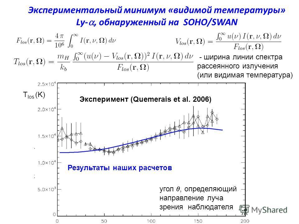 Экспериментальный минимум «видимой температуры» Ly-, обнаруженный на SOHO/SWAN - ширина линии спектра рассеянного излучения (или видимая температура) Эксперимент (Quemerais et al. 2006) Результаты наших расчетов T los (K) угол, определяющий направлен