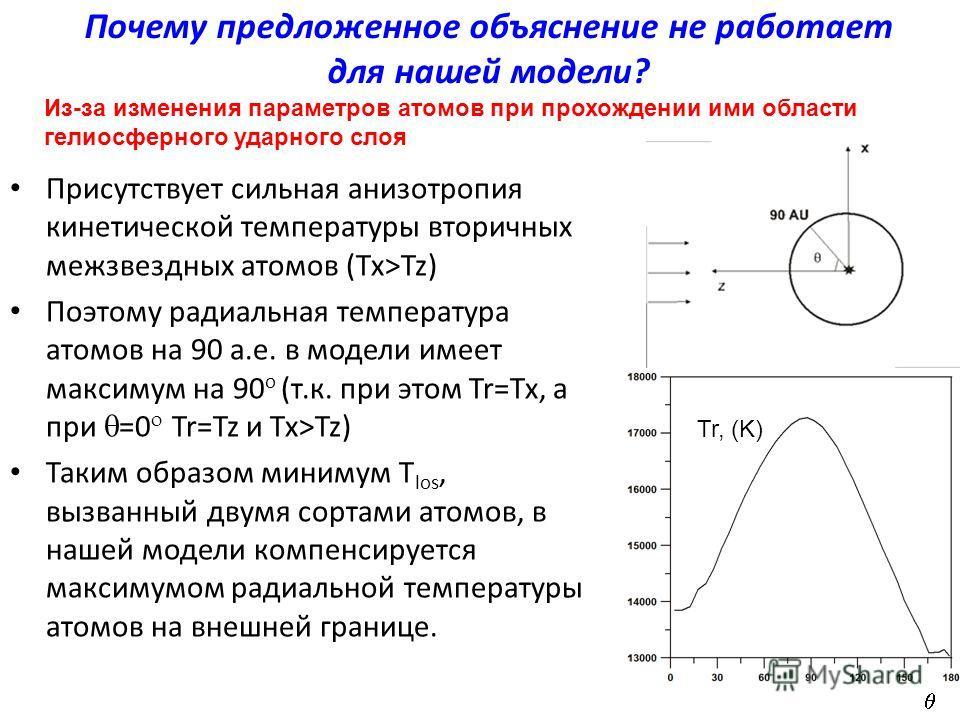 Почему предложенное объяснение не работает для нашей модели? Присутствует сильная анизотропия кинетической температуры вторичных межзвездных атомов (Tx>Tz) Поэтому радиальная температура атомов на 90 а.е. в модели имеет максимум на 90 o (т.к. при это