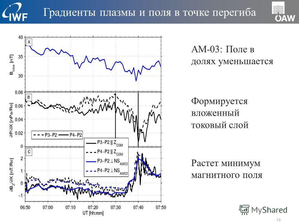 10 АМ-03: Поле в долях уменьшается Формируется вложенный токовый слой Растет минимум магнитного поля Градиенты плазмы и поля в точке перегиба