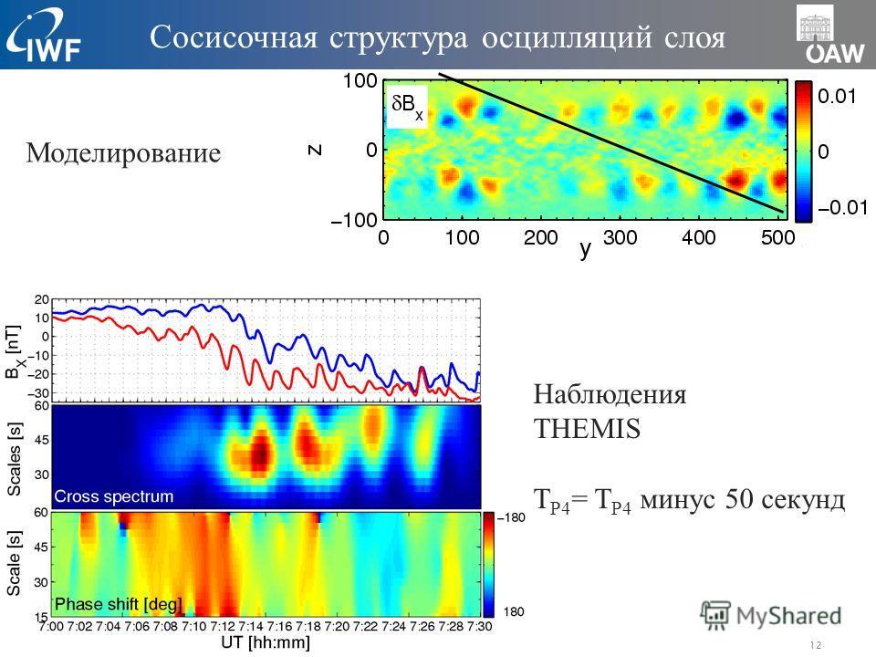 12 Сосисочная структура осцилляций слоя Наблюдения THEMIS T P4 = T P4 минус 50 секунд Моделирование