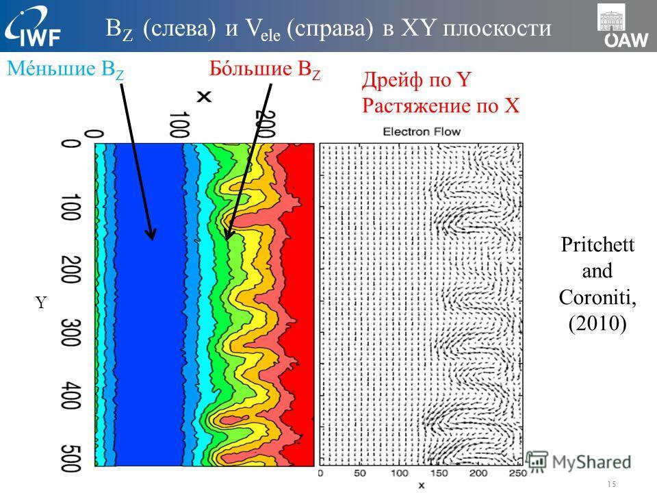 15 Бóльшие B Z Мéньшие B Z Дрейф по Y Растяжение по X B Z (слева) и V ele (справа) в XY плоскости Y Pritchett and Coroniti, (2010)