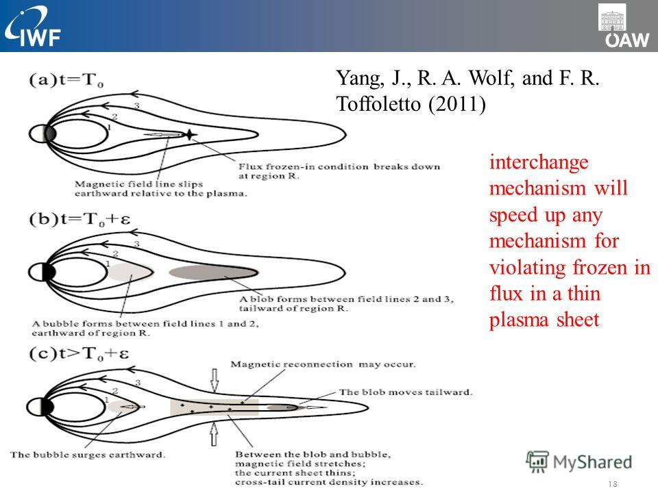 18AGU 2010 interchange mechanism will speed up any mechanism for violating frozen in flux in a thin plasma sheet Yang, J., R. A. Wolf, and F. R. Toffoletto (2011)