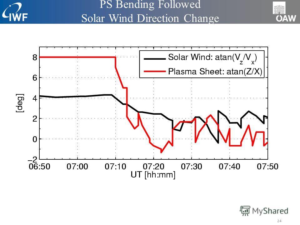 24 PS Bending Followed Solar Wind Direction Change