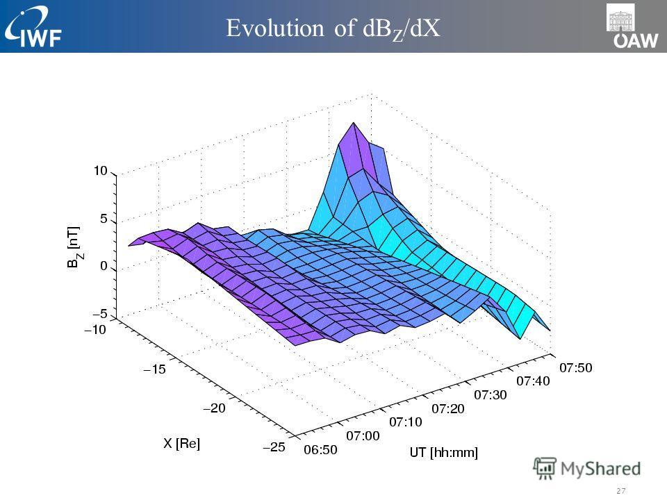 27 Evolution of dB Z /dX