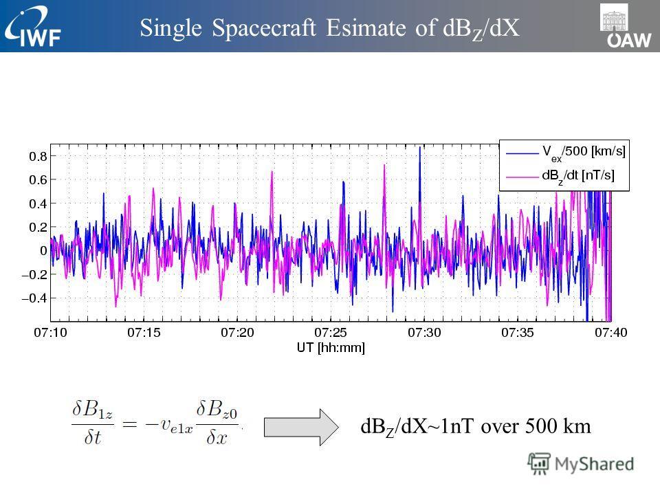Single Spacecraft Esimate of dB Z /dX dB Z /dX~1nT over 500 km