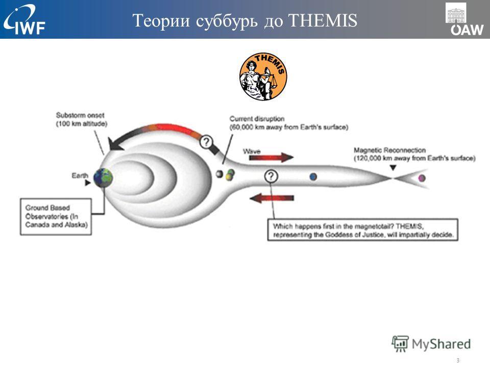 3 Теории суббурь до THEMIS