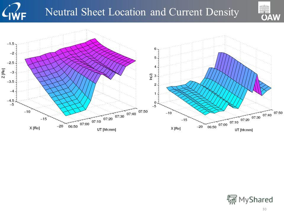 30 Neutral Sheet Location and Current Density