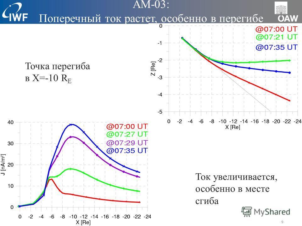 9 AM-03: Поперечный ток растет, особенно в перегибе Точка перегиба в X=-10 R E Ток увеличивается, особенно в месте сгиба