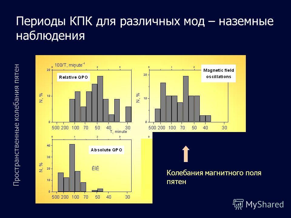Периоды КПК для различных мод – наземные наблюдения Пространственные колебания пятен Колебания магнитного поля пятен