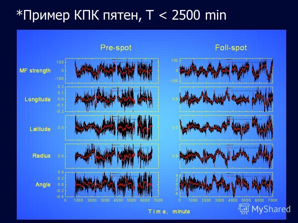 *Пример КПК пятен, T < 2500 min