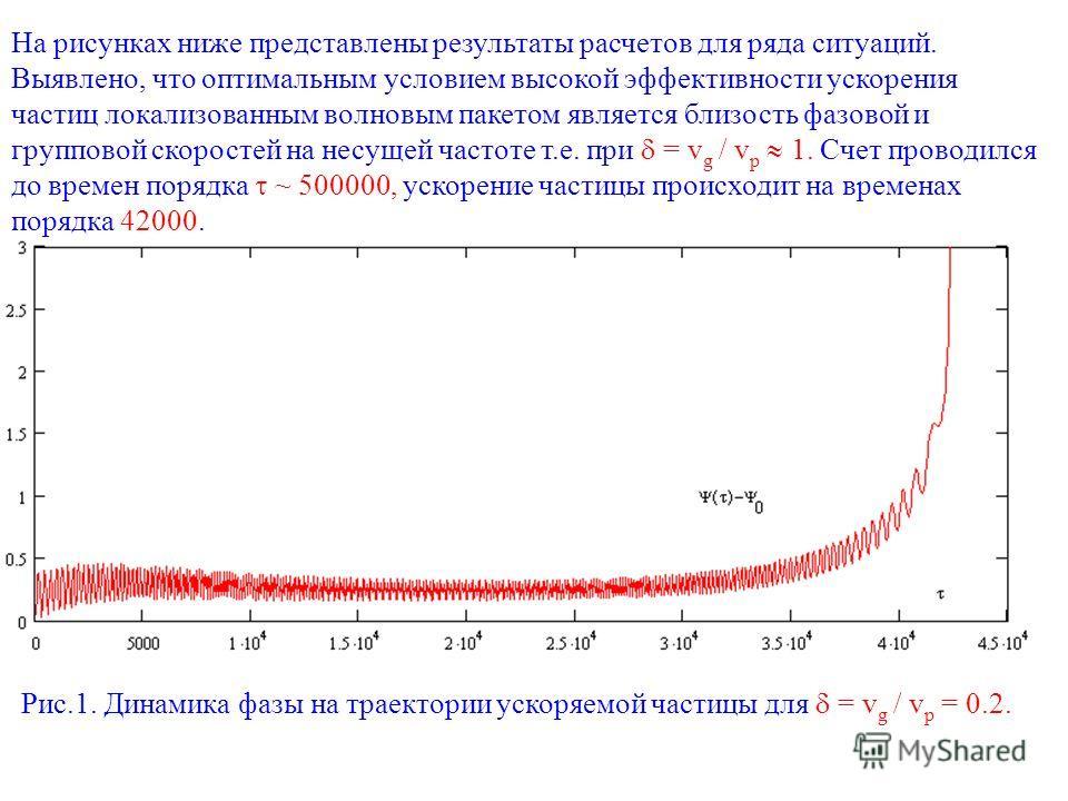 Рис.1. Динамика фазы на траектории ускоряемой частицы для = v g / v p = 0.2. На рисунках ниже представлены результаты расчетов для ряда ситуаций. Выявлено, что оптимальным условием высокой эффективности ускорения частиц локализованным волновым пакето