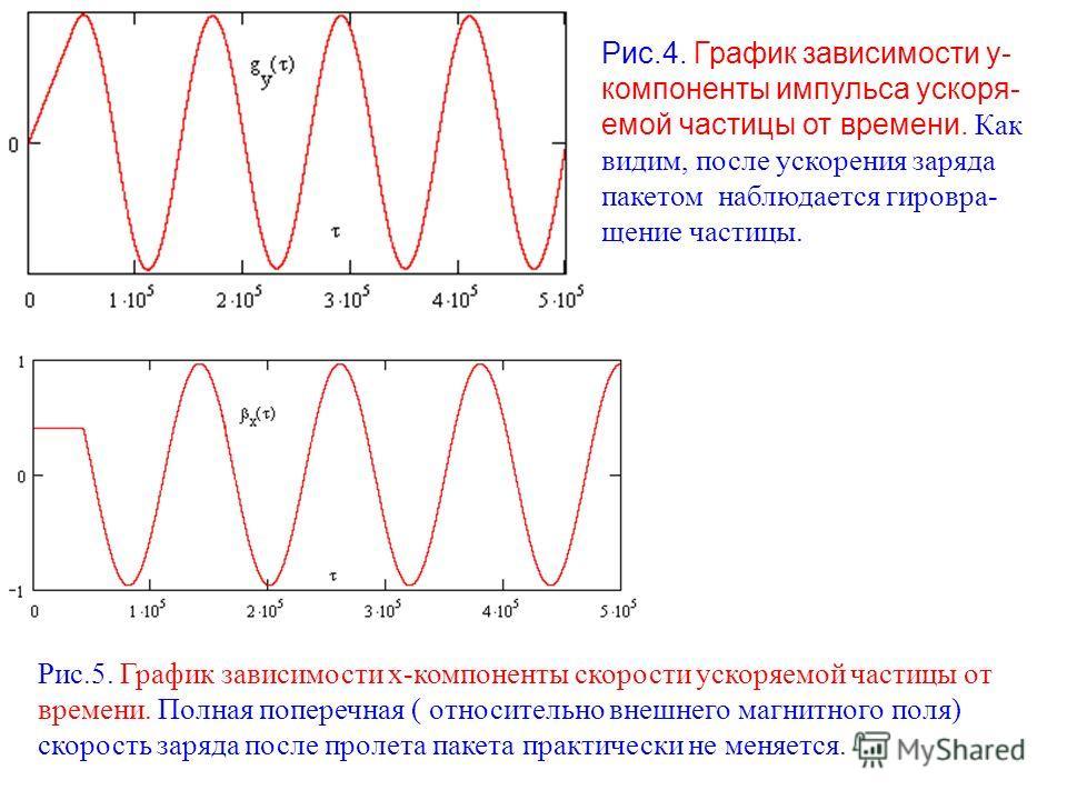 Рис.4. График зависимости у- компоненты импульса ускоря- емой частицы от времени. Как видим, после ускорения заряда пакетом наблюдается гировра- щение частицы. Рис.5. График зависимости х-компоненты скорости ускоряемой частицы от времени. Полная попе